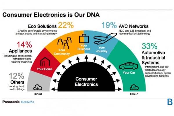 CE ist unsere DNA