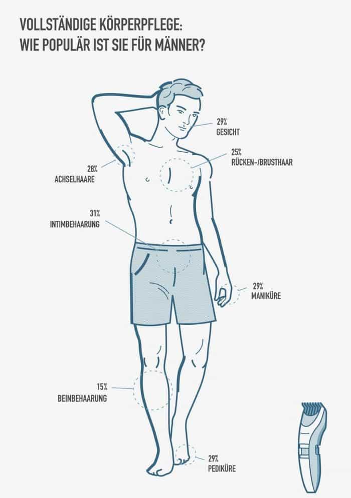 Panasonic_Male_Body_Grooming_Grafik_1024
